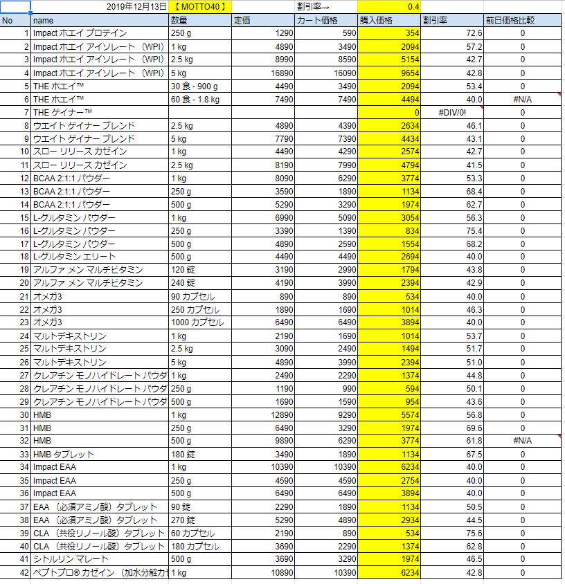 2019年12月13日の価格