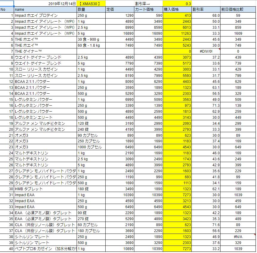 2019年12月14日の価格