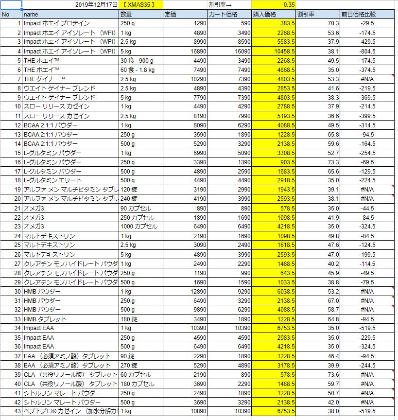 2019年12月17日の価格