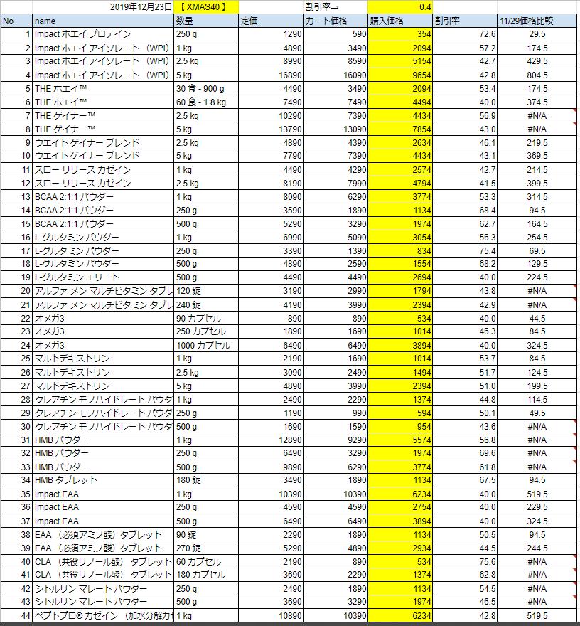 2019年12月23日の価格