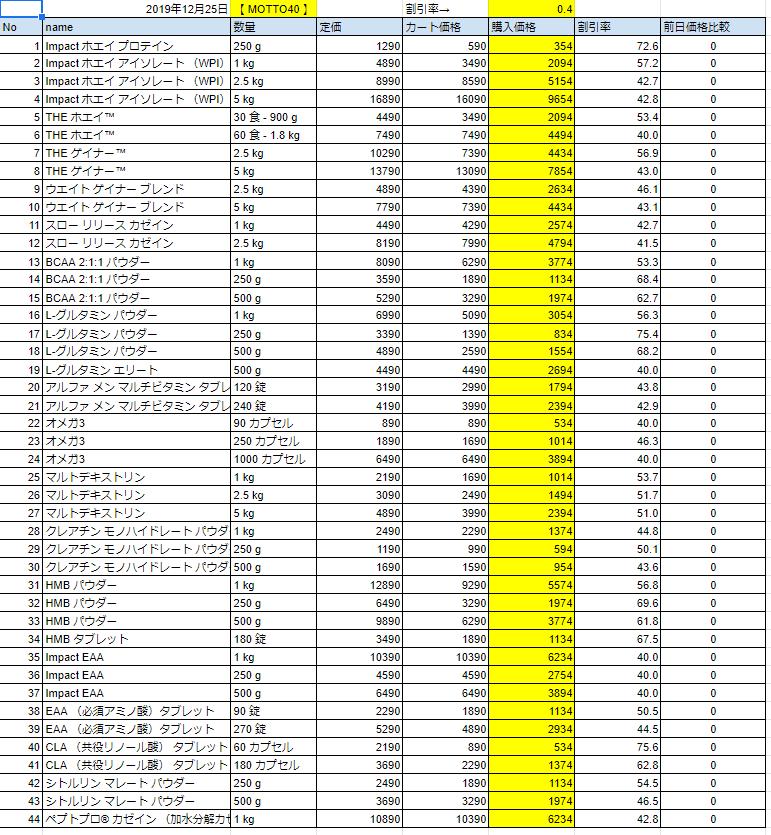 2019年12月25日の価格