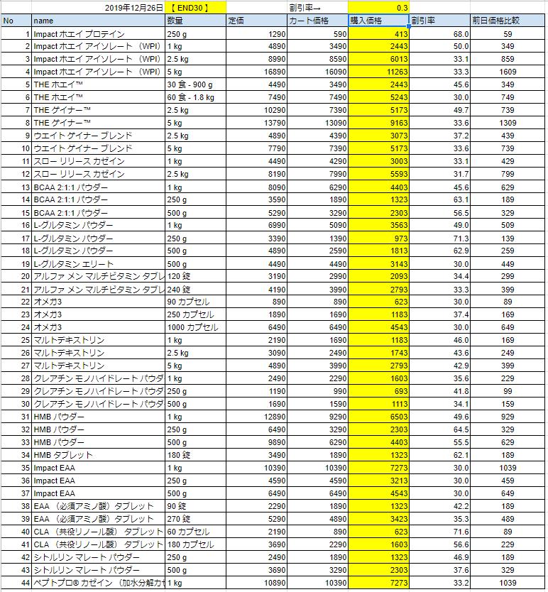 2019年12月26日の価格