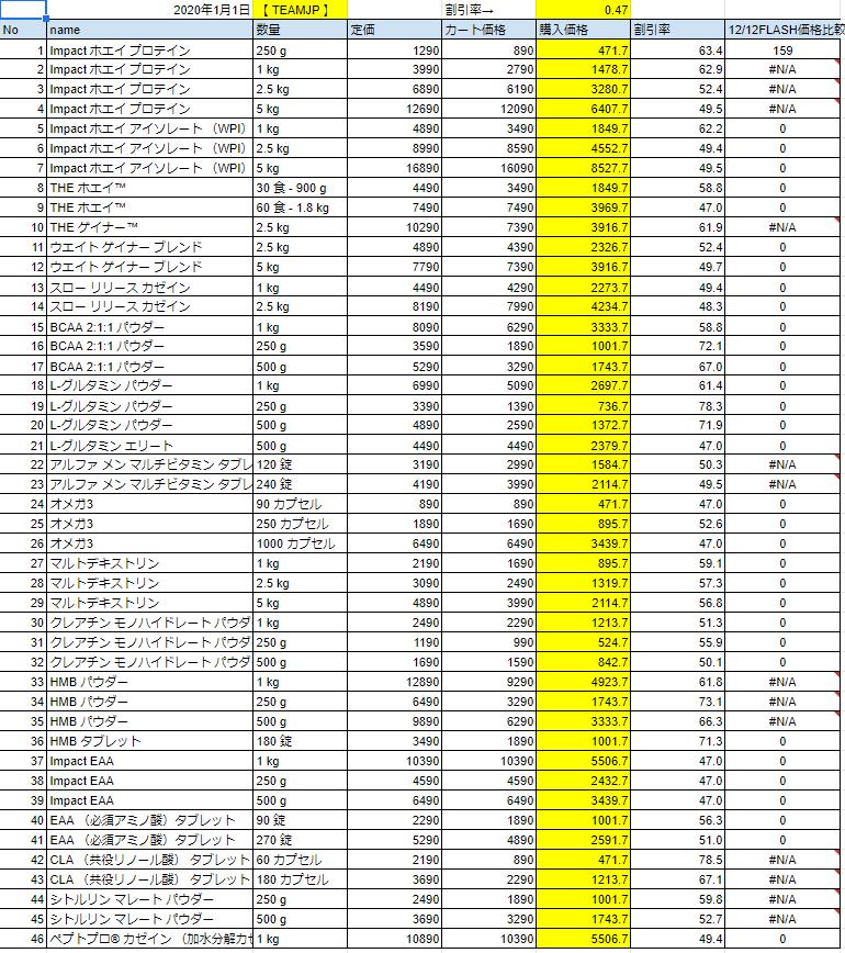 2020年1月1日の価格