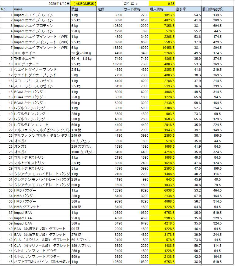 2020年1月2日の価格