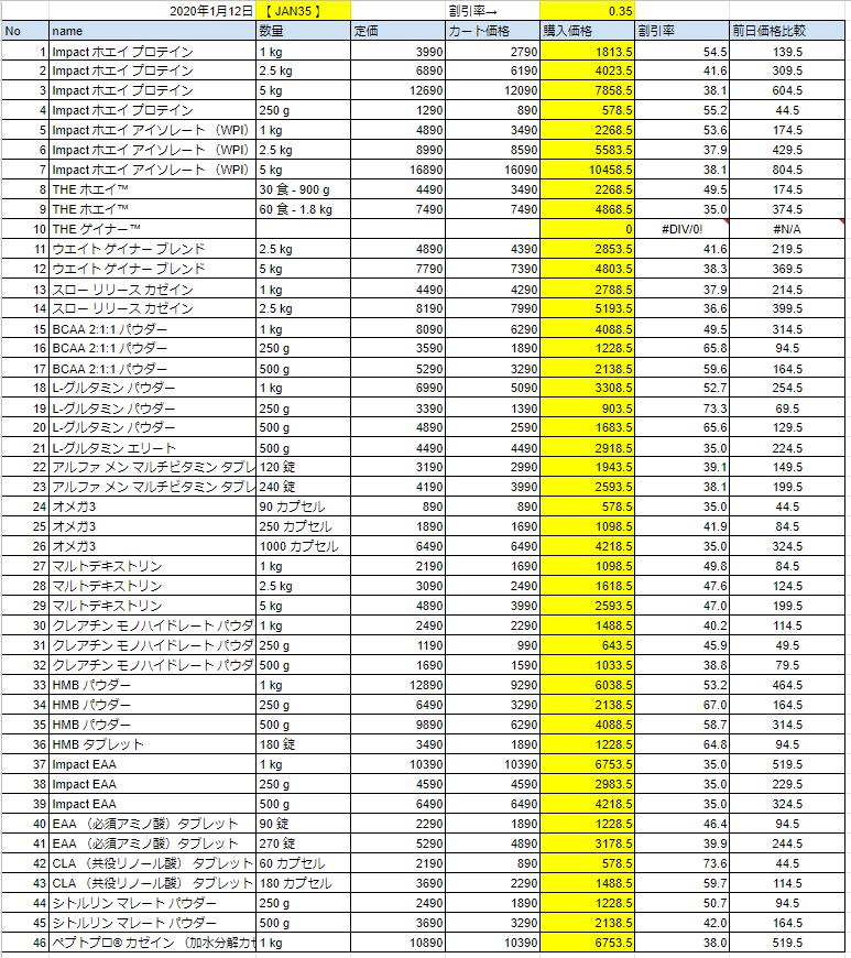 2020年1月12日の価格