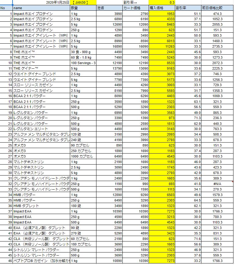2020年1月25日の価格