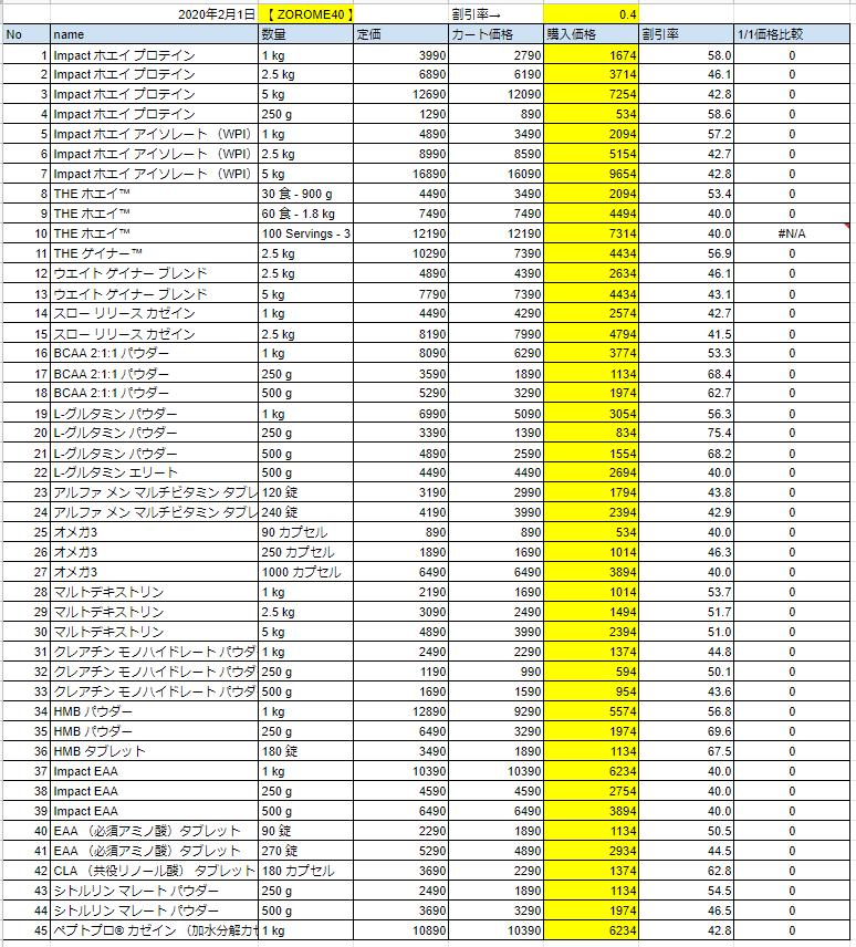 2020年2月1日の価格
