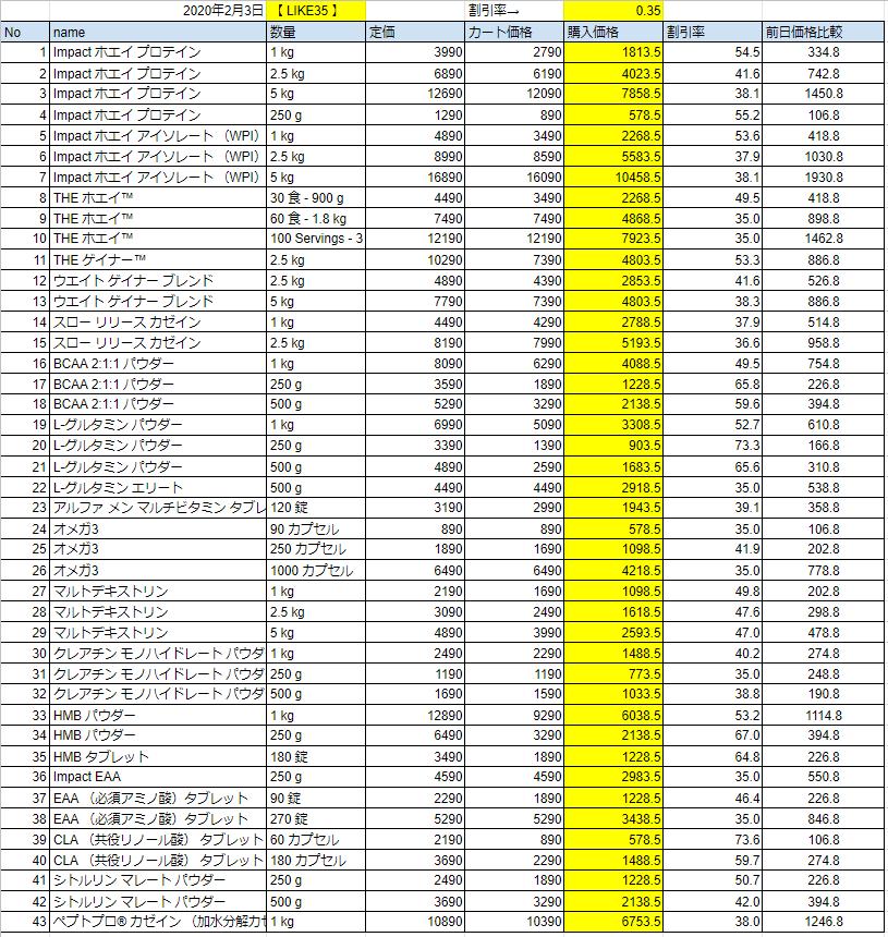 2020年2月3日の価格