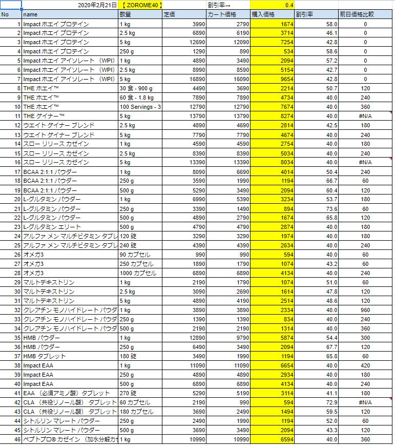 2020年2月21日の価格