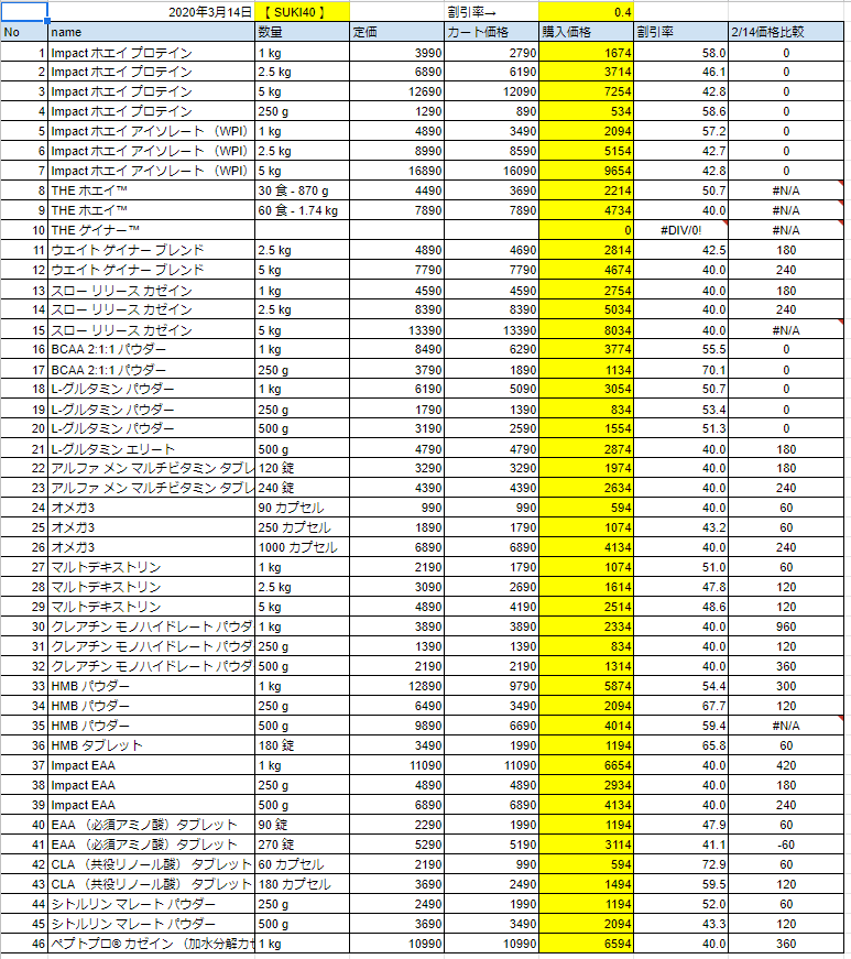 2020年3月13日の価格