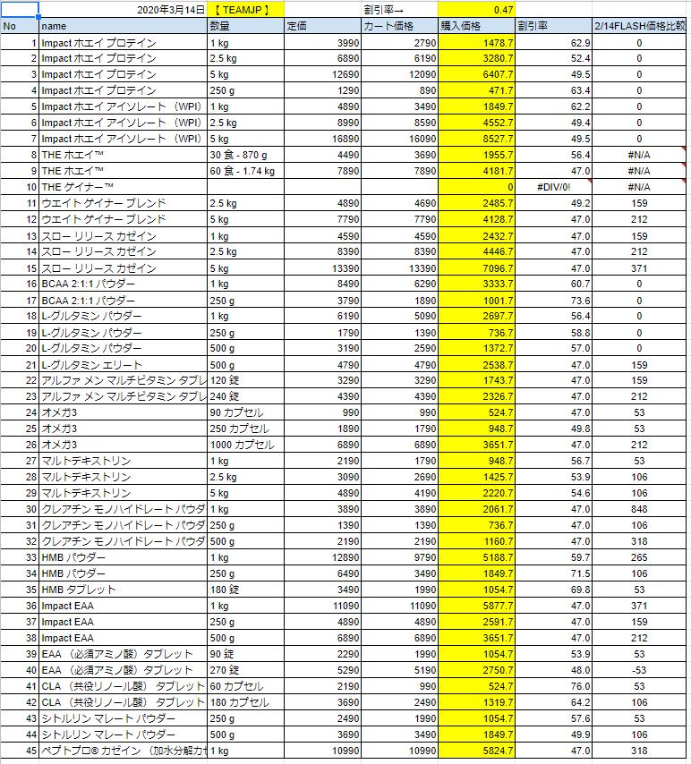 2020年3月14日の価格