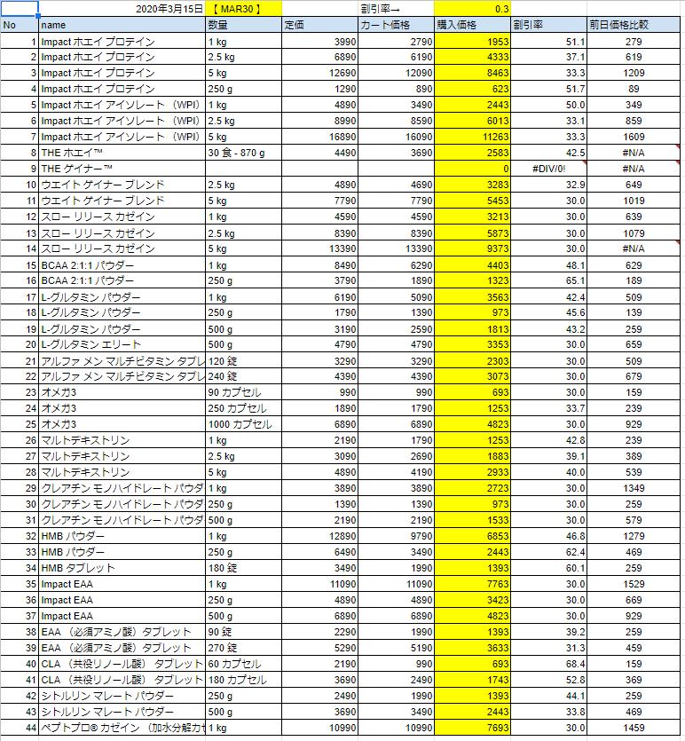 2020年3月15日の価格