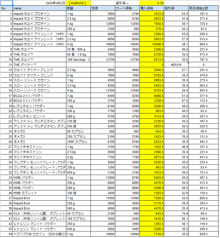 2020年4月2日の価格