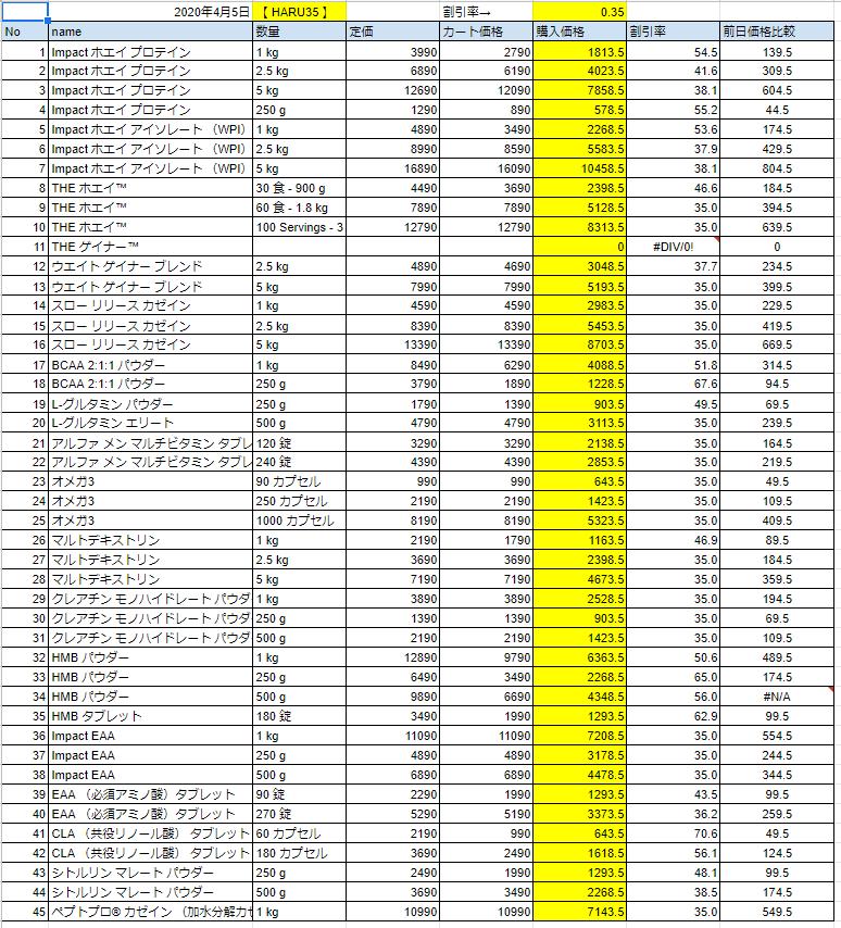 2020年4月5日の価格