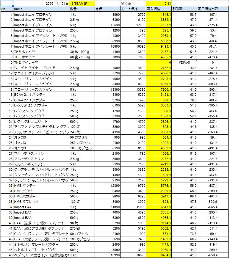 2020年4月24日の価格