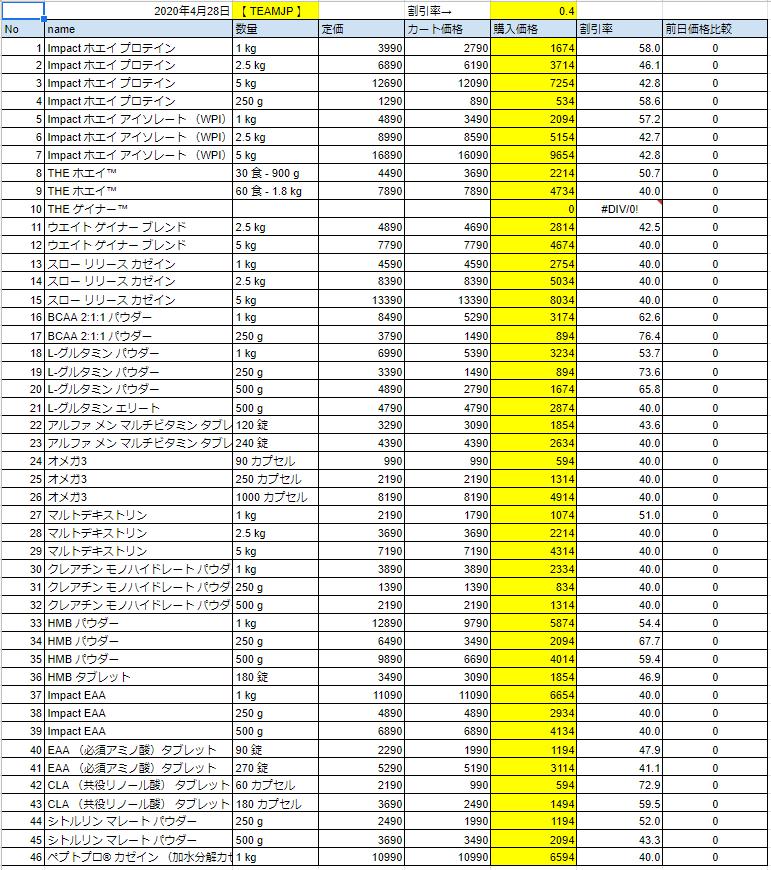 2020年4月28日の価格