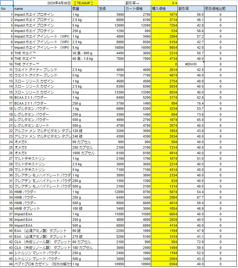 2020年4月30日の価格