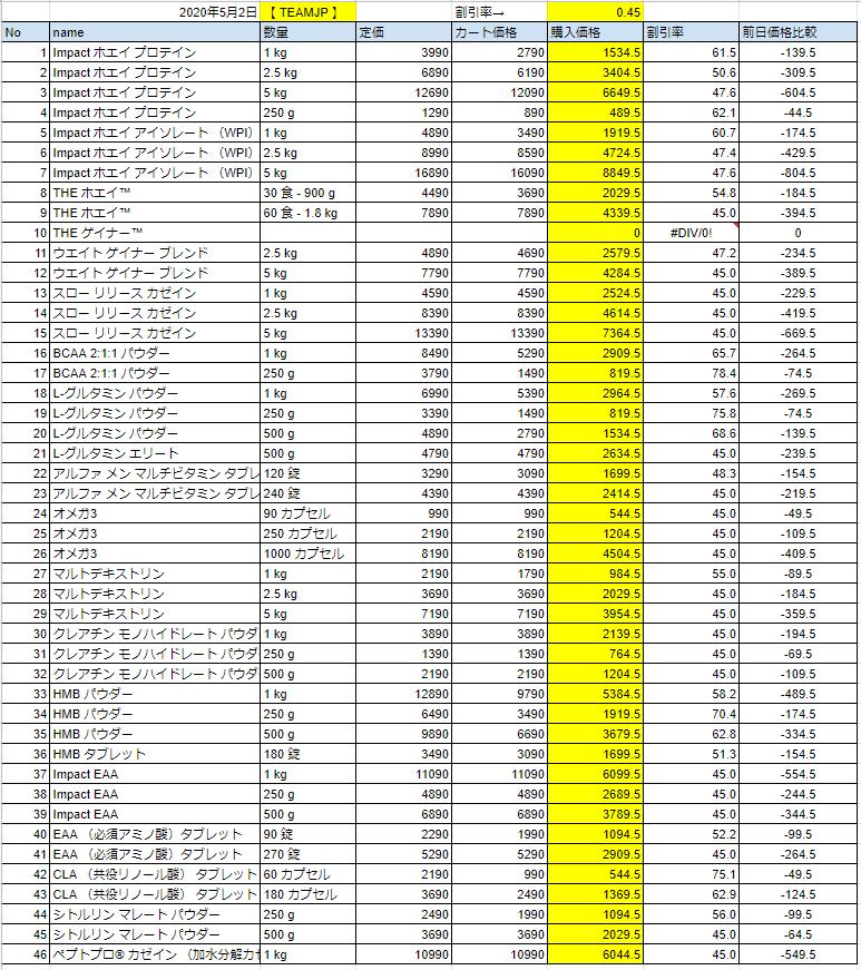 2020年5月2日の価格