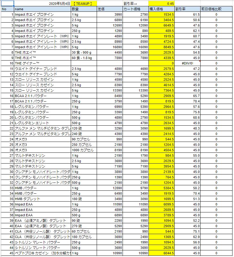 2020年5月4日の価格