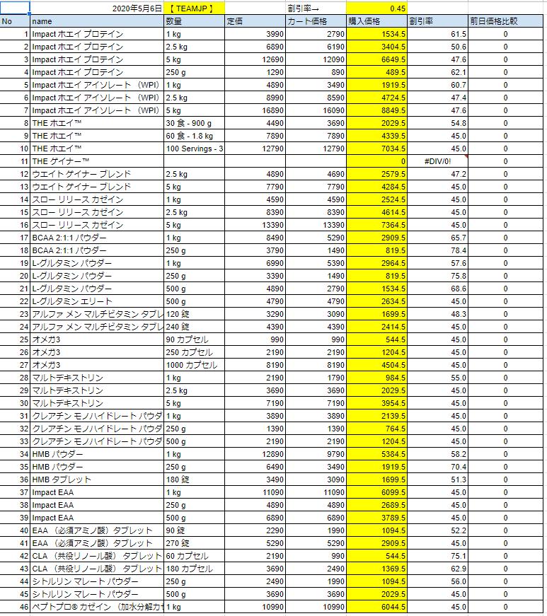 2020年5月6日の価格