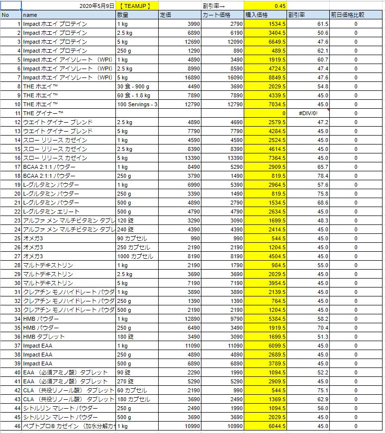 2020年5月9日の価格
