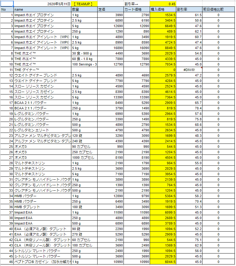 2020年5月11日の価格