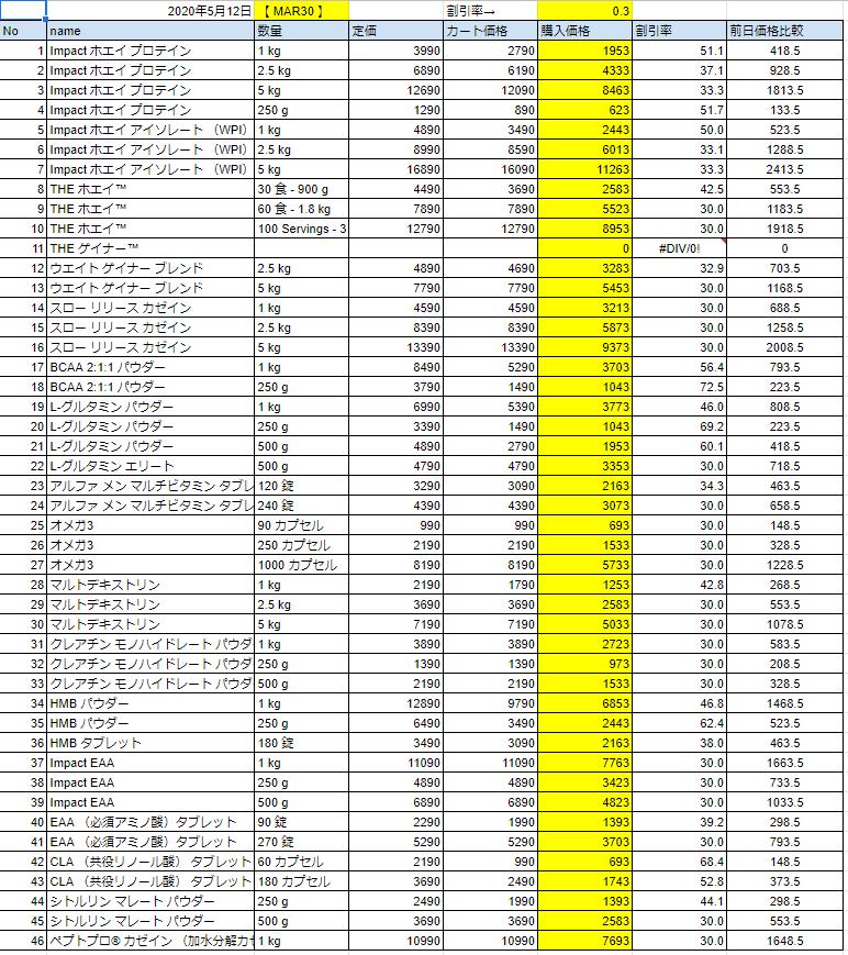 2020年5月12日の価格