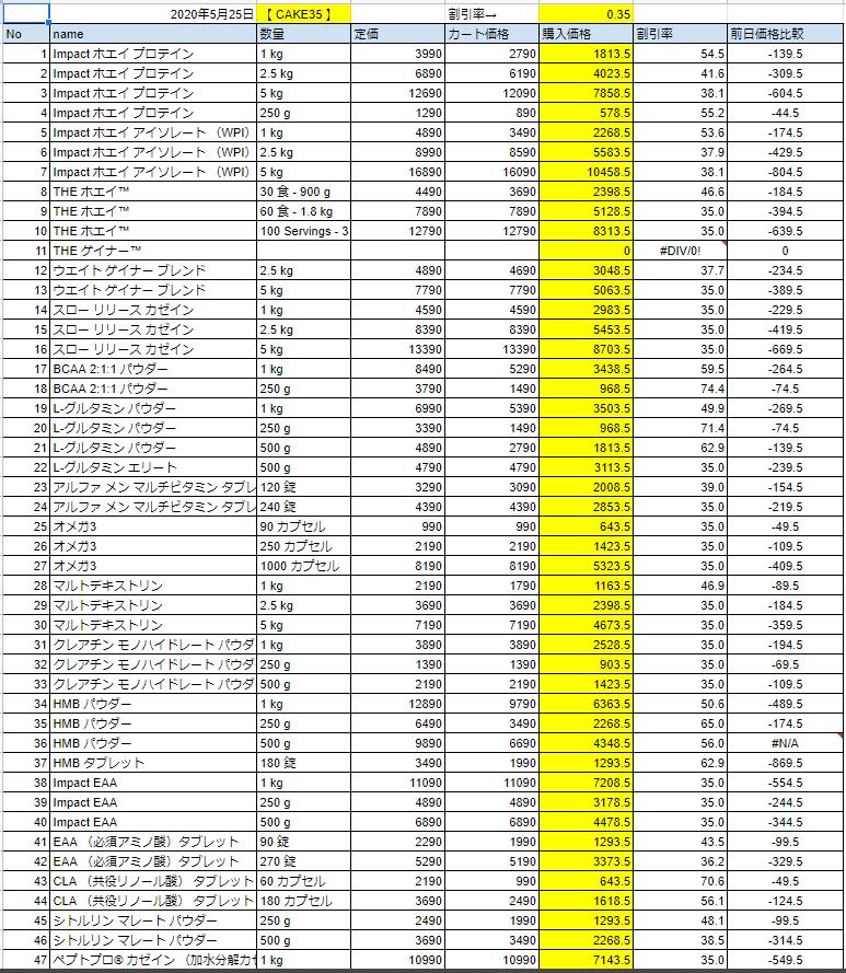 2020年5月25日の価格