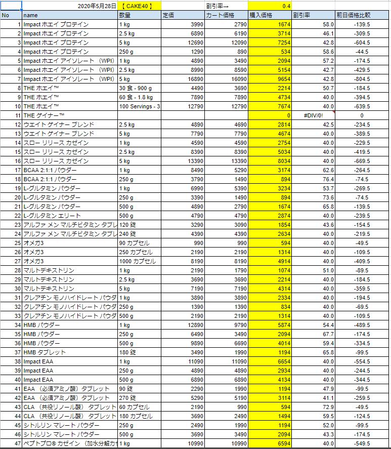 2020年5月28日の価格