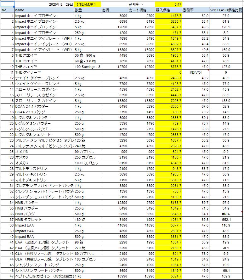 2020年5月29日の価格