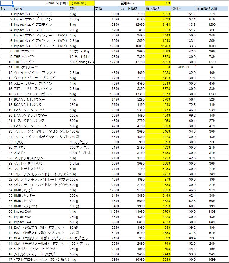 2020年5月30日の価格