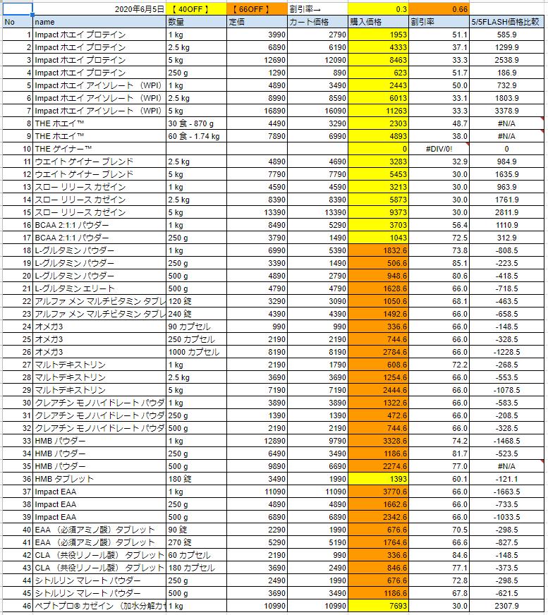 2020年6月5日の価格