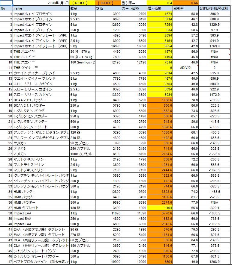 2020年6月6日の価格