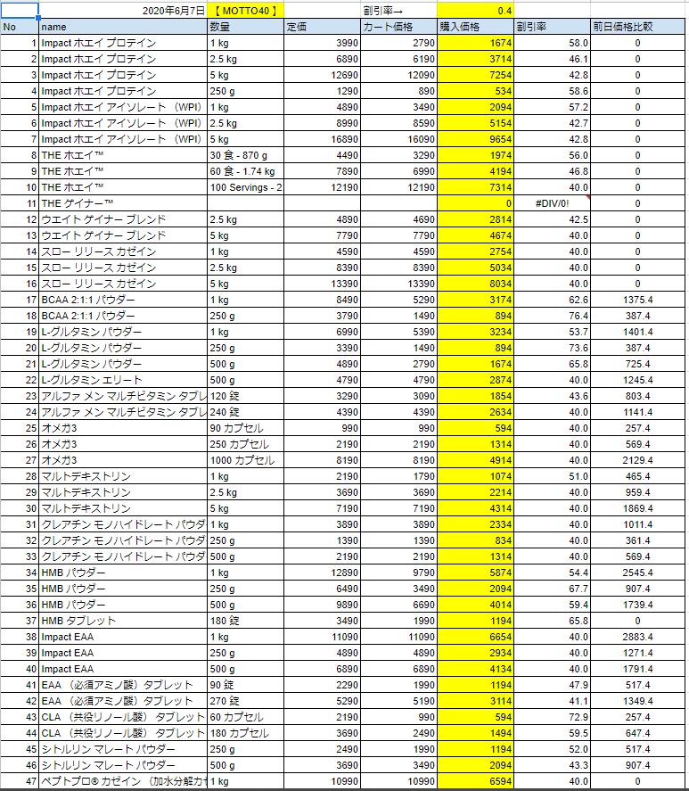 2020年6月7日の価格