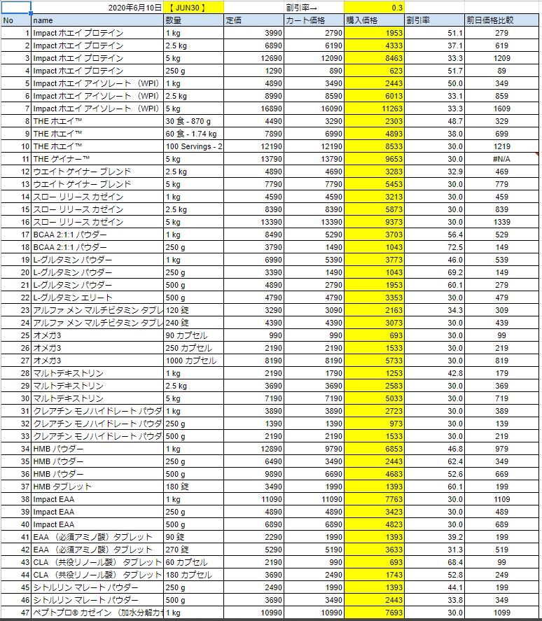 2020年6月10日の価格