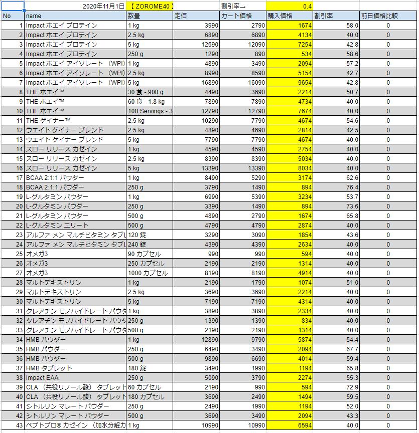 2020年11月1日の価格