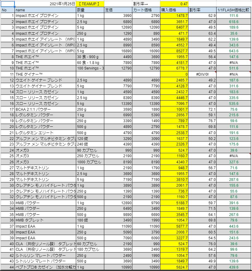 2021年1月25日の価格