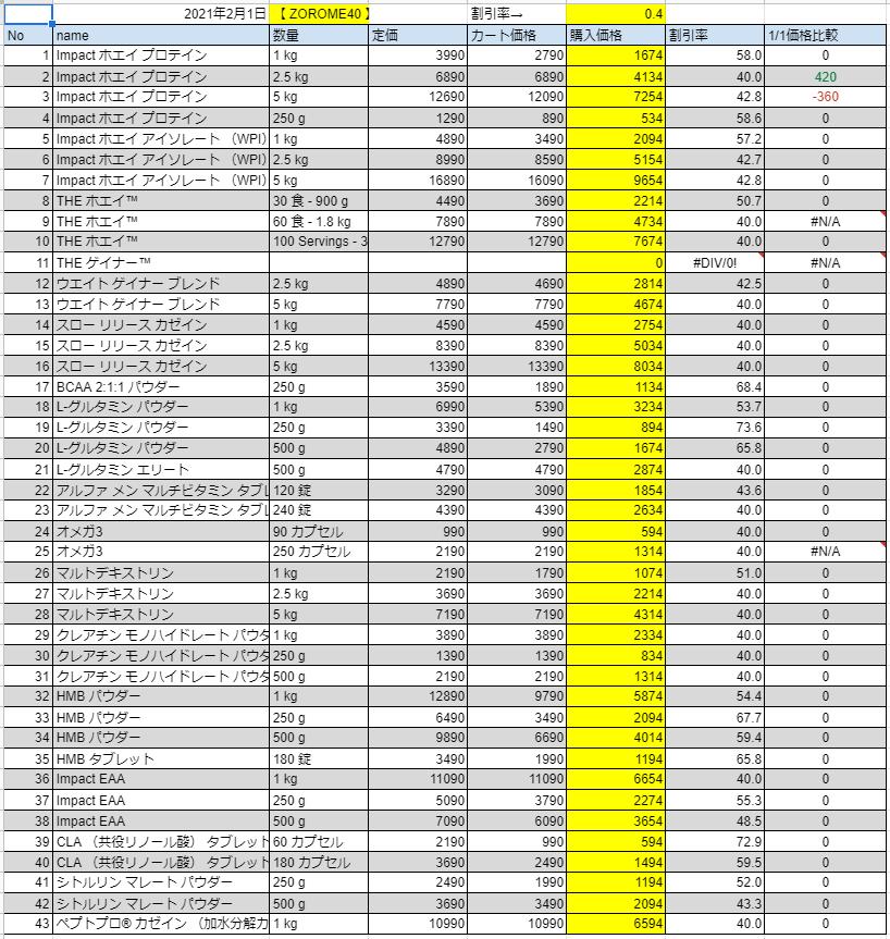 2021年2月1日の価格