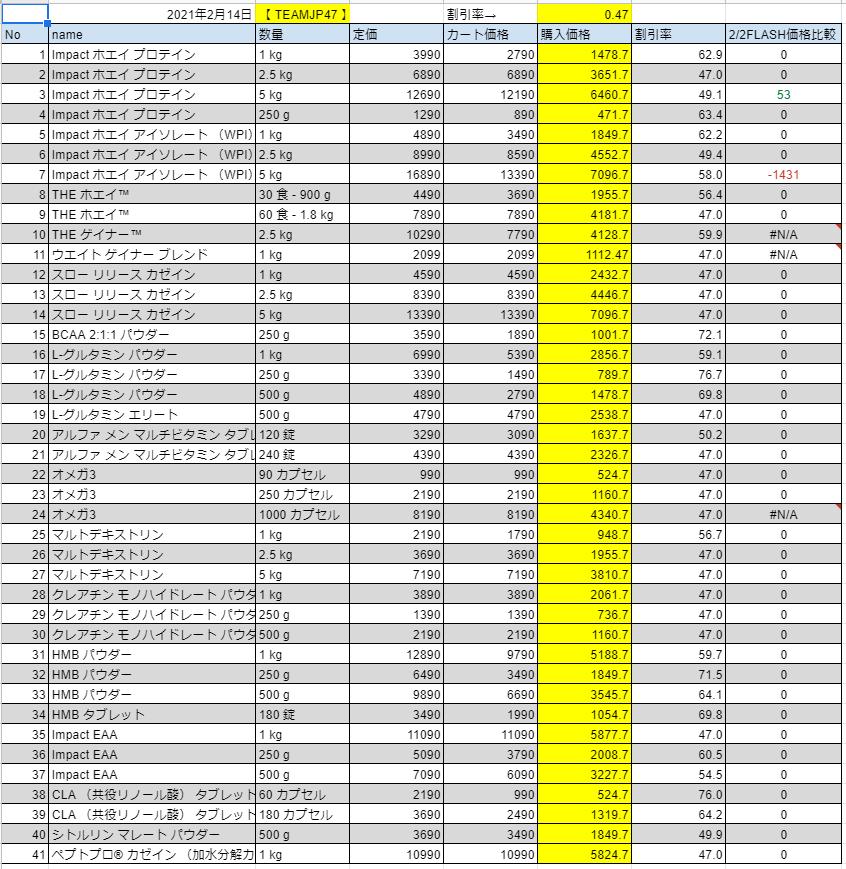 2021年2月14日の価格