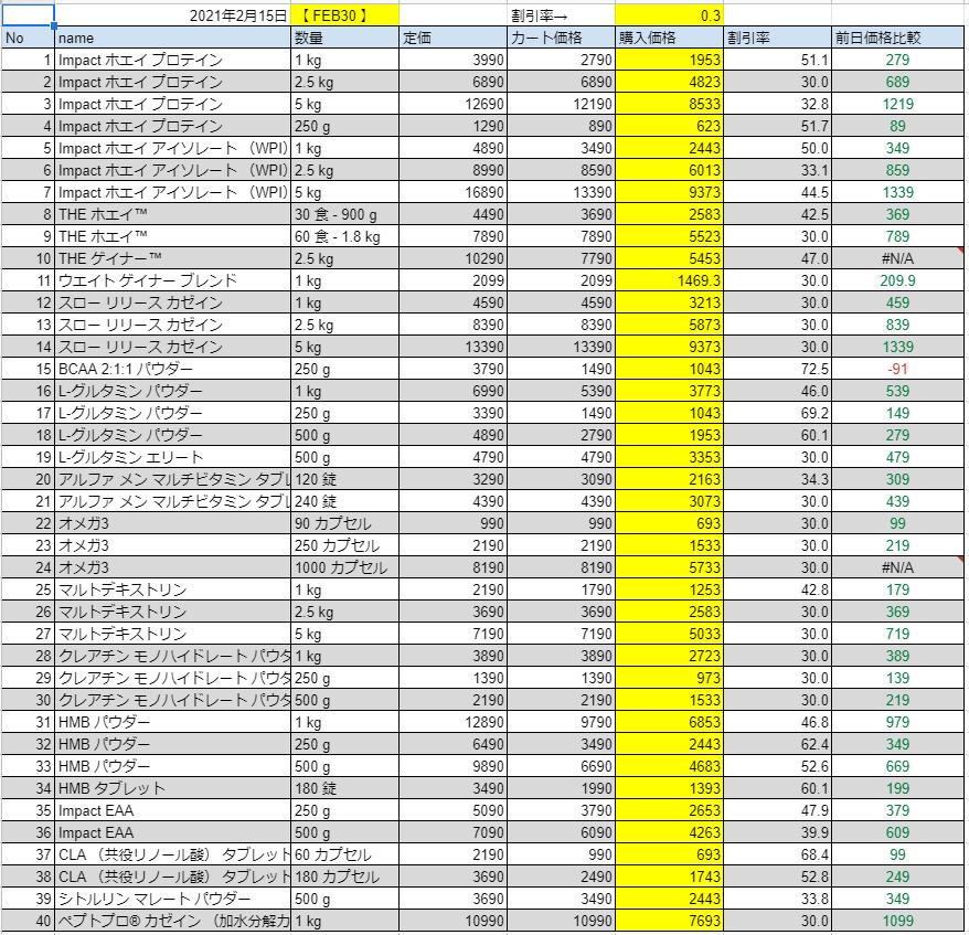 2021年2月15日の価格