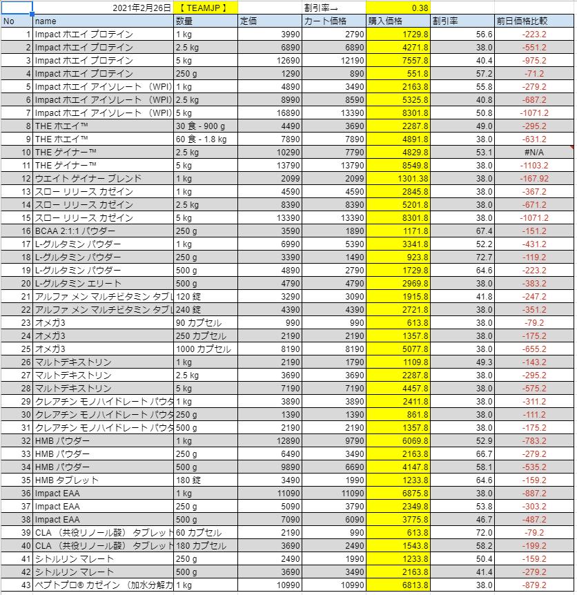 2021年2月26日の価格