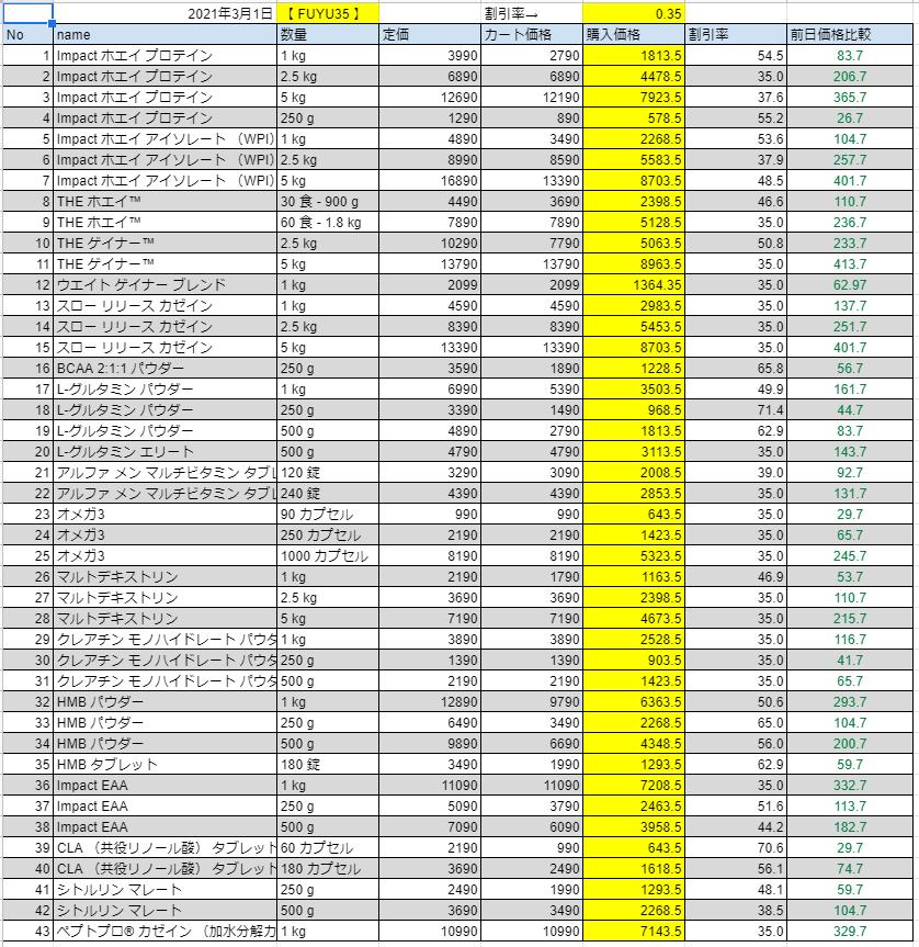 2021年3月1日の価格
