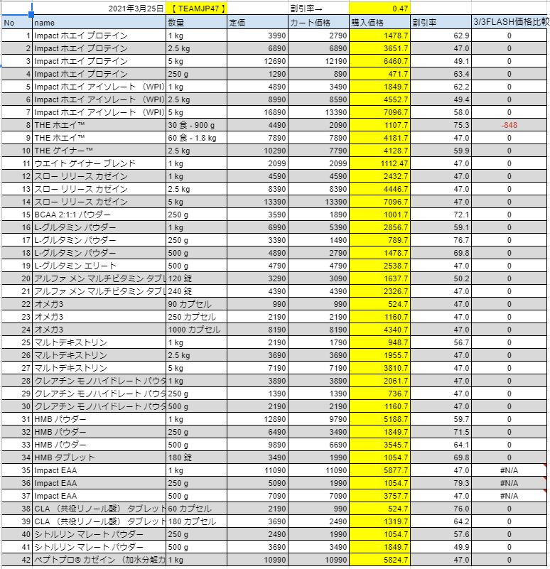 2021年3月25日の価格表