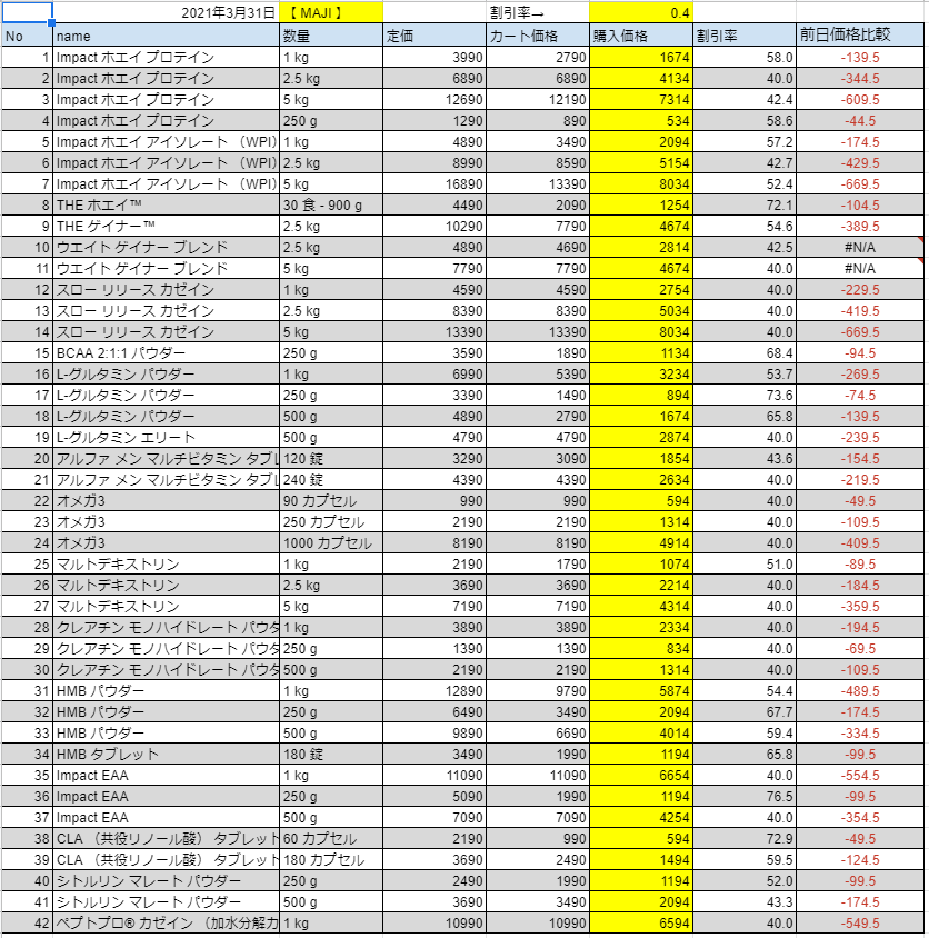 2021年3月31日の価格