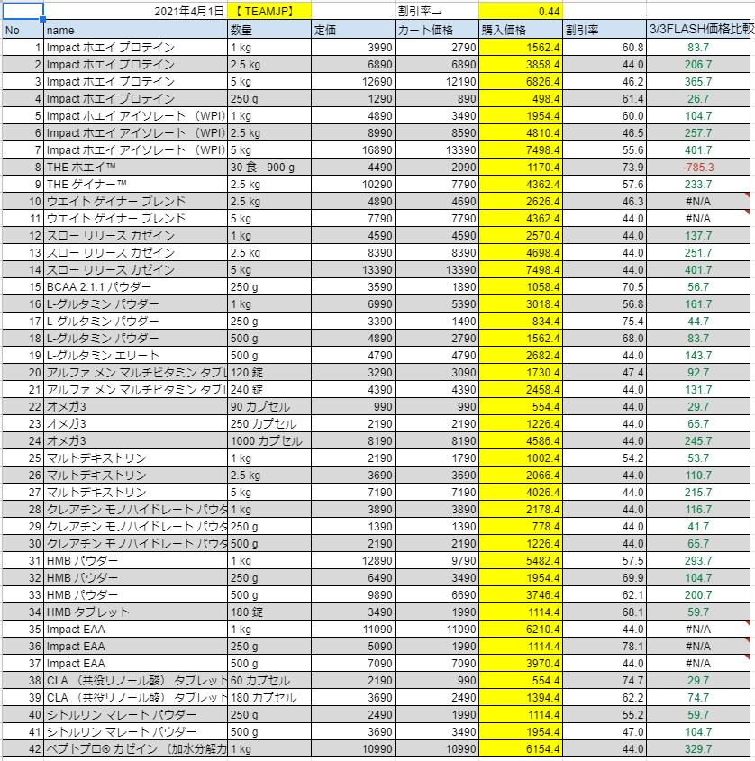 2021年4月1日の価格