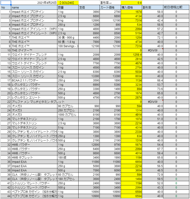 2021年4月25日の価格