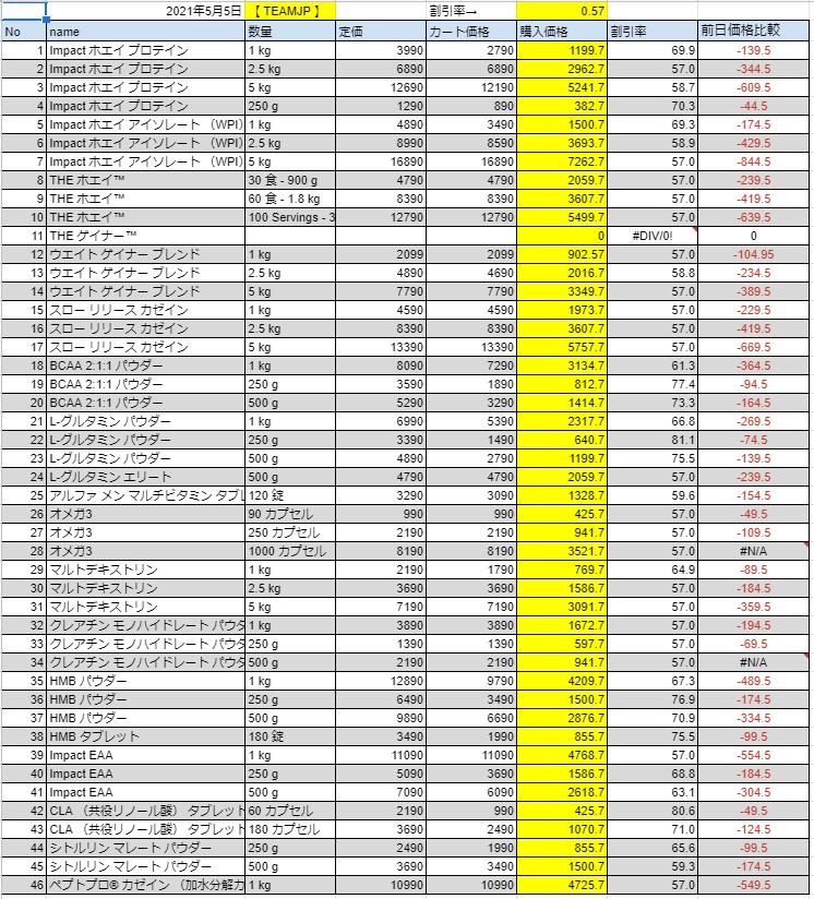 2021年5月5日の価格