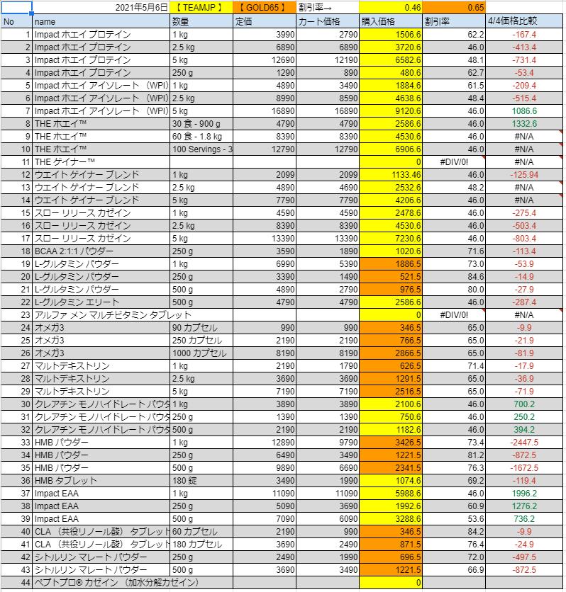 2021年5月6日の価格