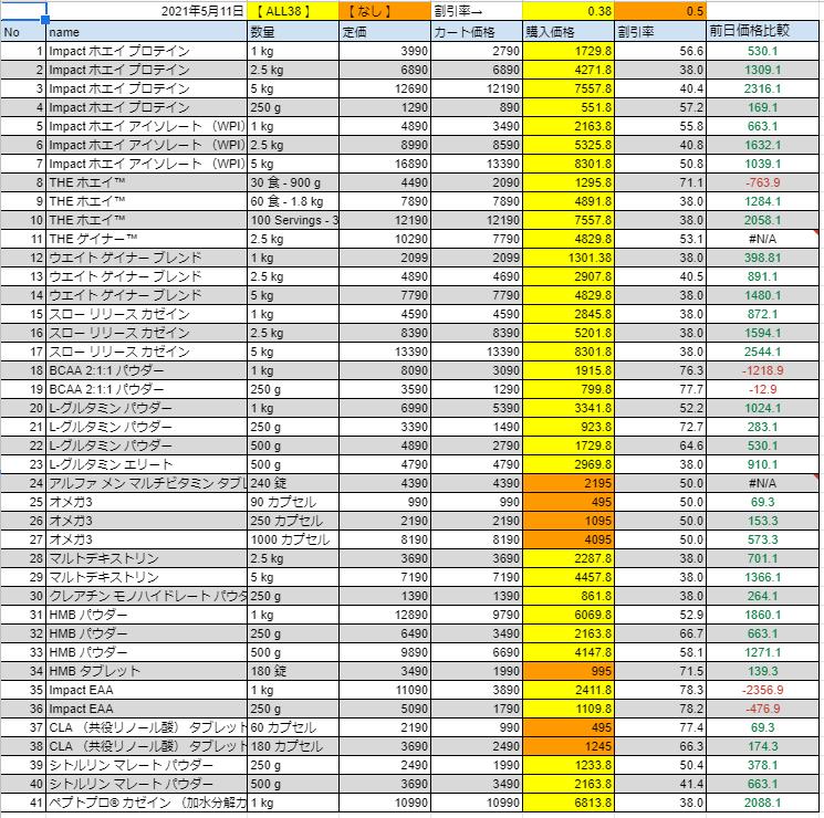 2021年5月11日の価格