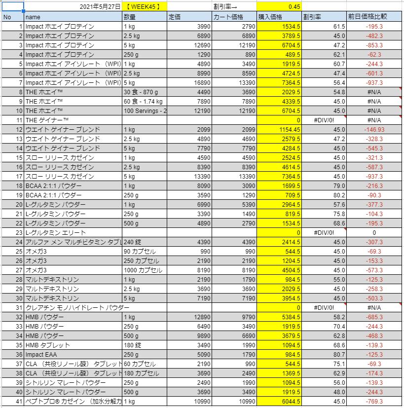 2021年5月27日の価格